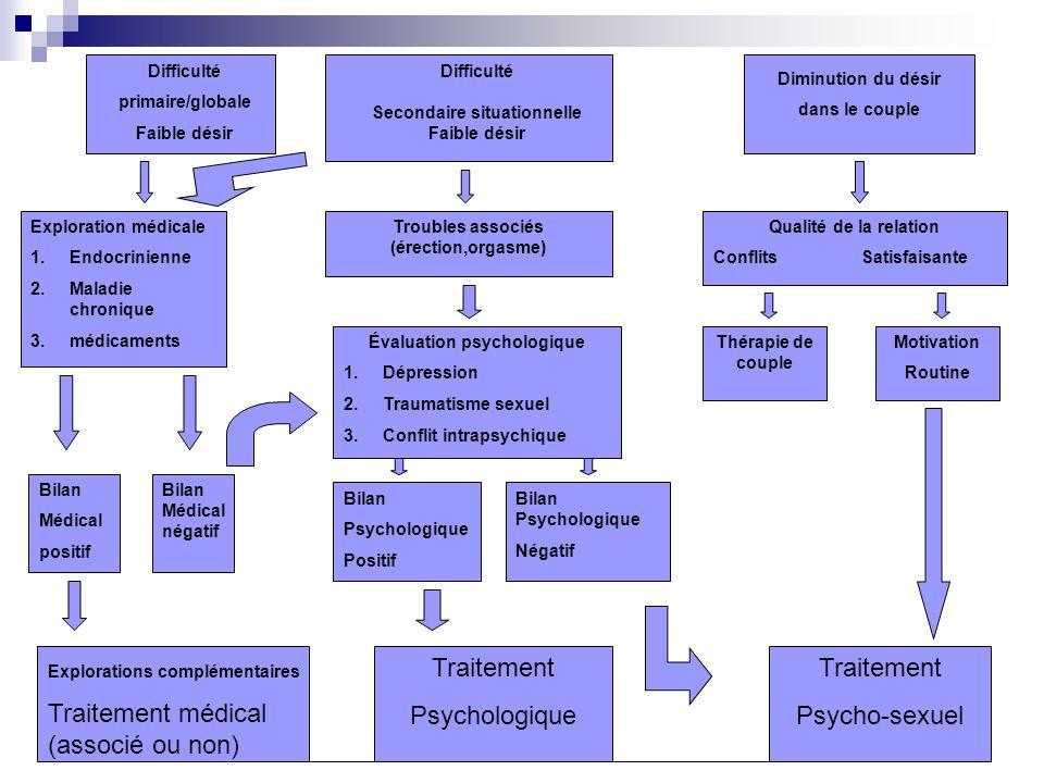Traitement médical (associé ou non)