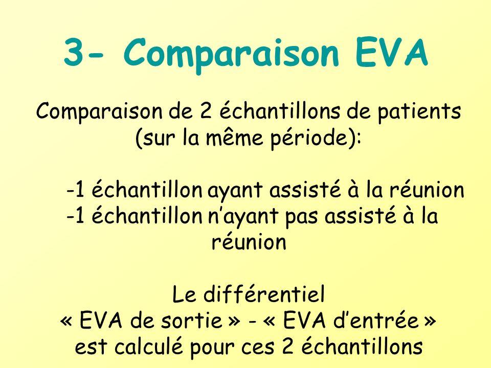 3- Comparaison EVA Comparaison de 2 échantillons de patients (sur la même période): -1 échantillon ayant assisté à la réunion.