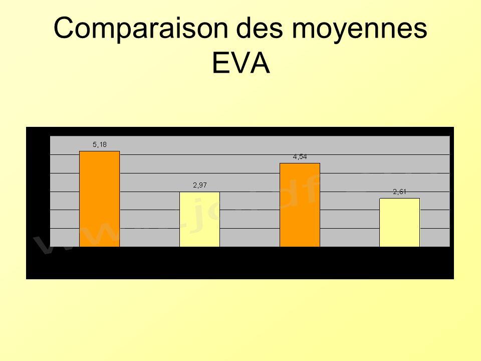 Comparaison des moyennes EVA