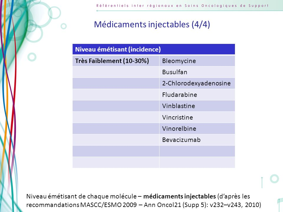 Médicaments injectables (4/4)