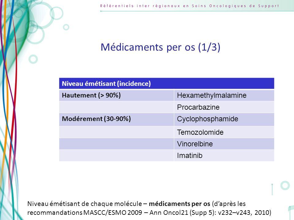 Médicaments per os (1/3) Niveau émétisant (incidence)