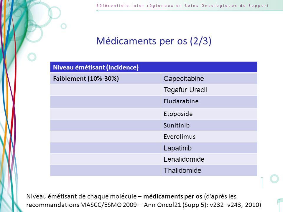 Médicaments per os (2/3) Niveau émétisant (incidence)