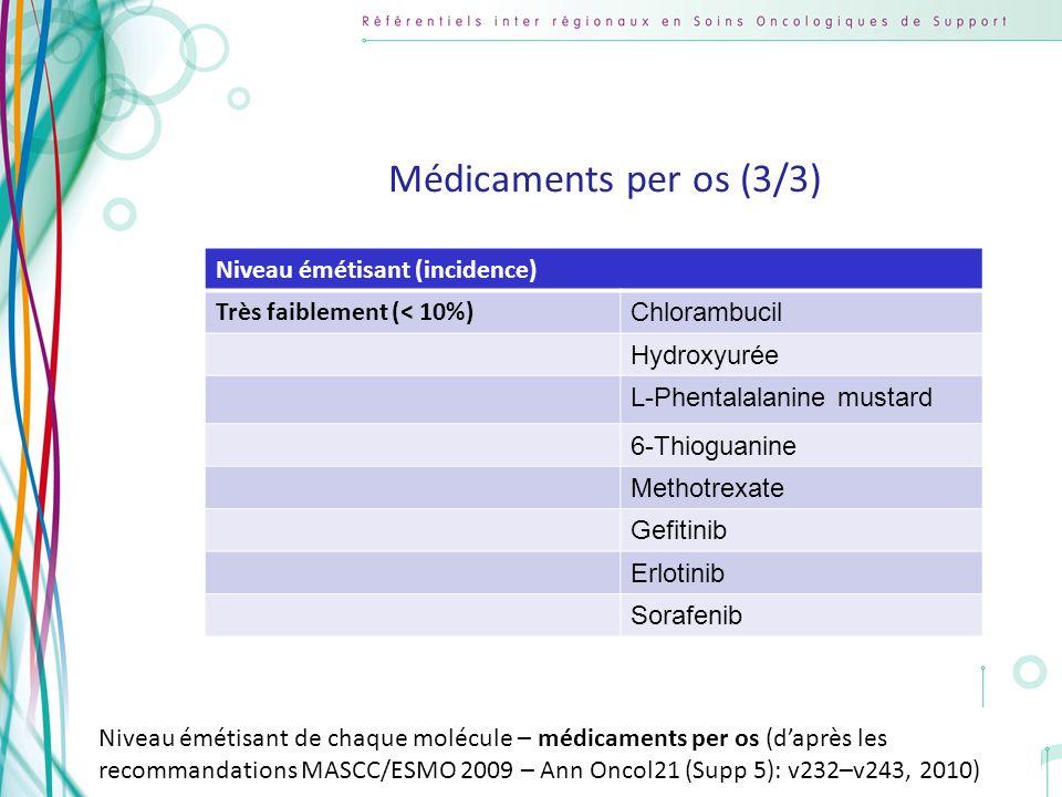 Médicaments per os (3/3) Niveau émétisant (incidence)