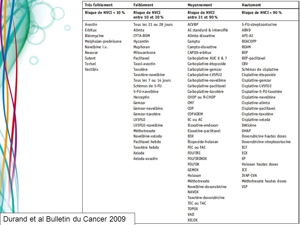 Durand et al Bulletin du Cancer 2009