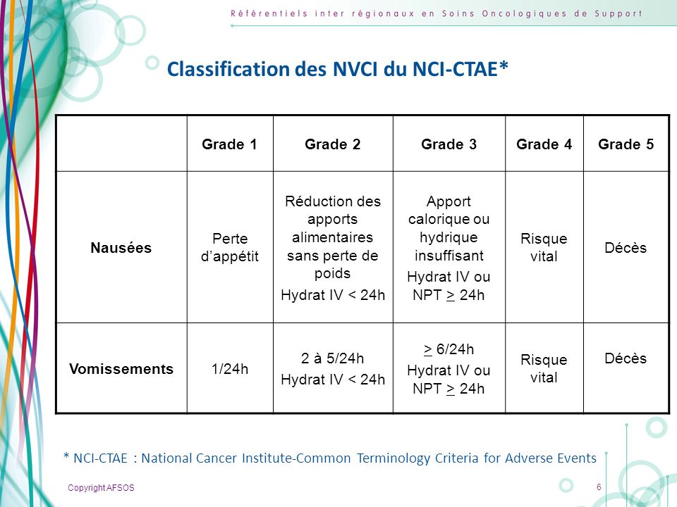 Classification des NVCI du NCI-CTAE*