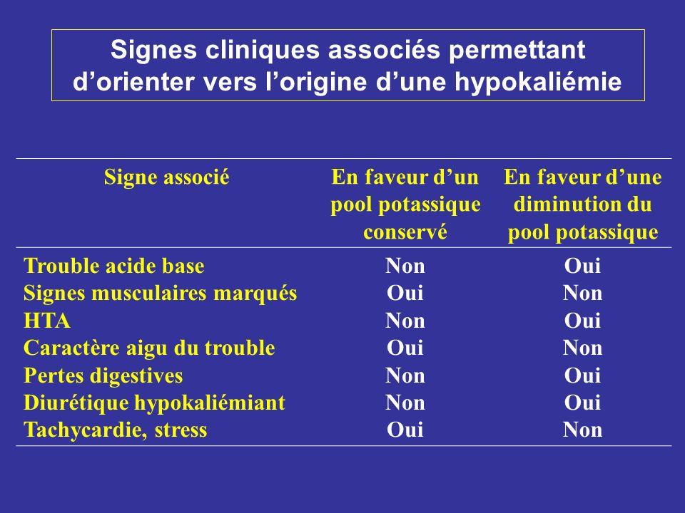 Signes cliniques associés permettant d'orienter vers l'origine d'une hypokaliémie
