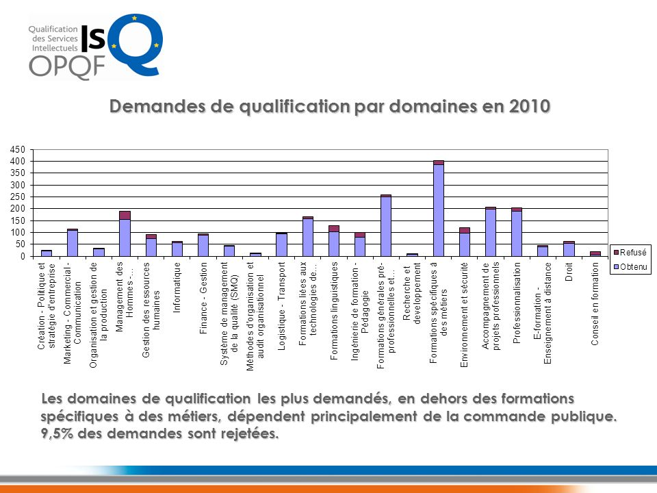 Demandes de qualification par domaines en 2010