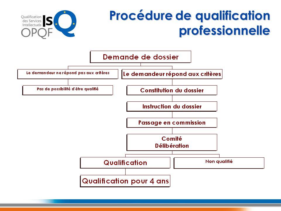 Procédure de qualification professionnelle