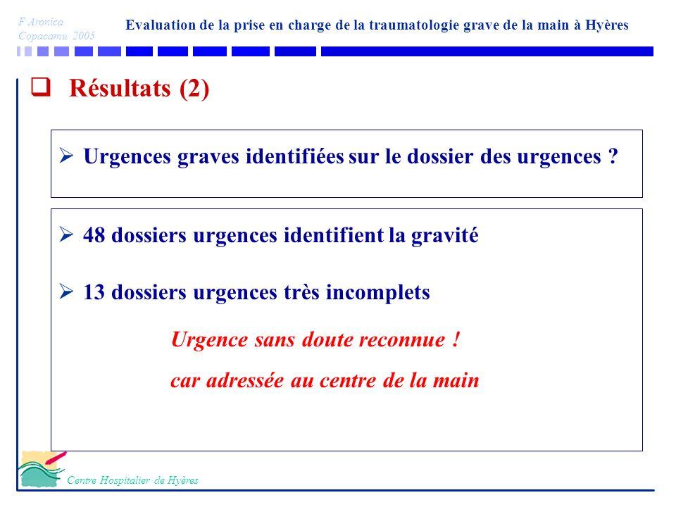 Résultats (2) Urgences graves identifiées sur le dossier des urgences 48 dossiers urgences identifient la gravité.