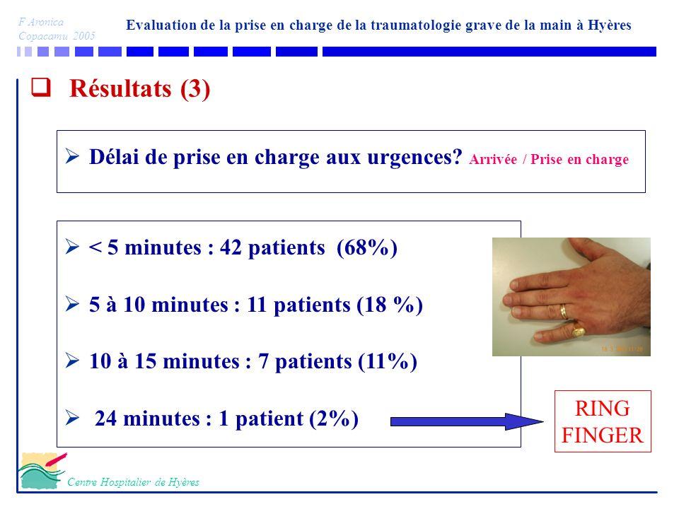 Résultats (3) Délai de prise en charge aux urgences Arrivée / Prise en charge. < 5 minutes : 42 patients (68%)