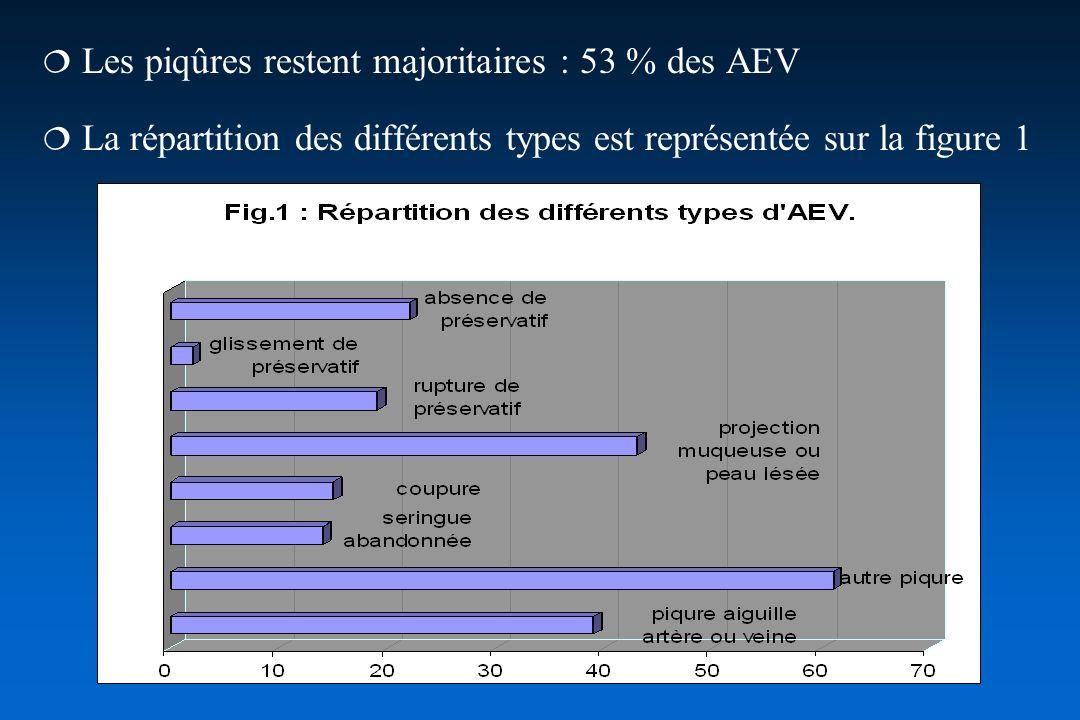  Les piqûres restent majoritaires : 53 % des AEV