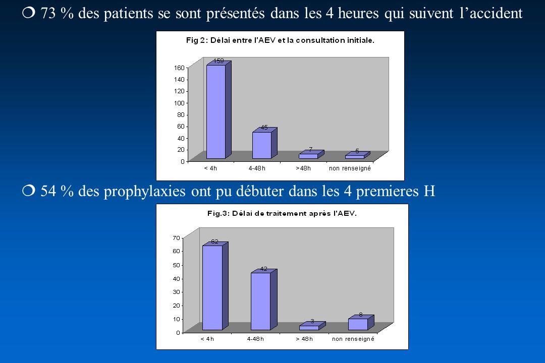  73 % des patients se sont présentés dans les 4 heures qui suivent l'accident
