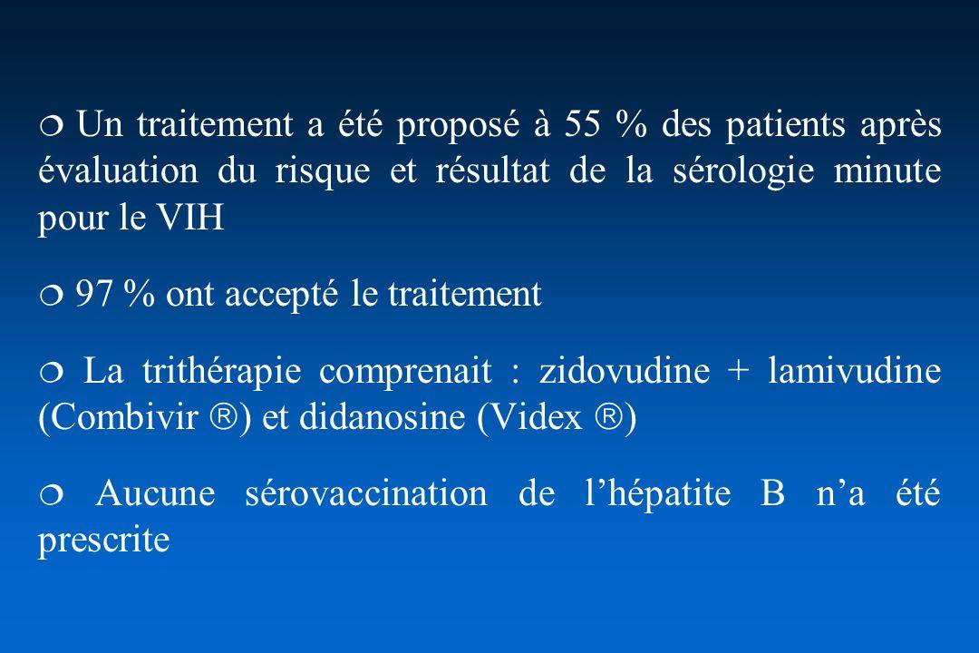  Un traitement a été proposé à 55 % des patients après évaluation du risque et résultat de la sérologie minute pour le VIH
