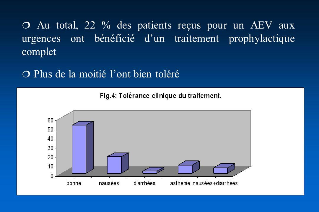  Au total, 22 % des patients reçus pour un AEV aux urgences ont bénéficié d'un traitement prophylactique complet