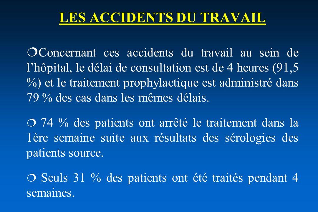 LES ACCIDENTS DU TRAVAIL