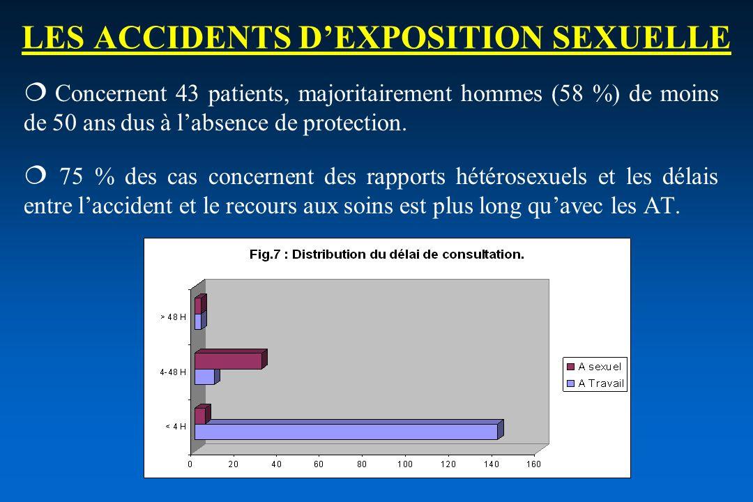 LES ACCIDENTS D'EXPOSITION SEXUELLE