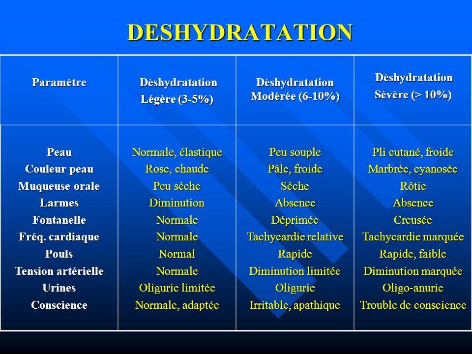 Déshydratation Modérée (6-10%)