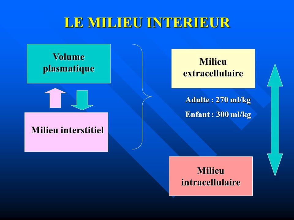 Milieu extracellulaire