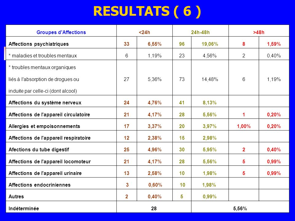 RESULTATS ( 6 ) Groupes d Affections <24h 24h-48h >48h
