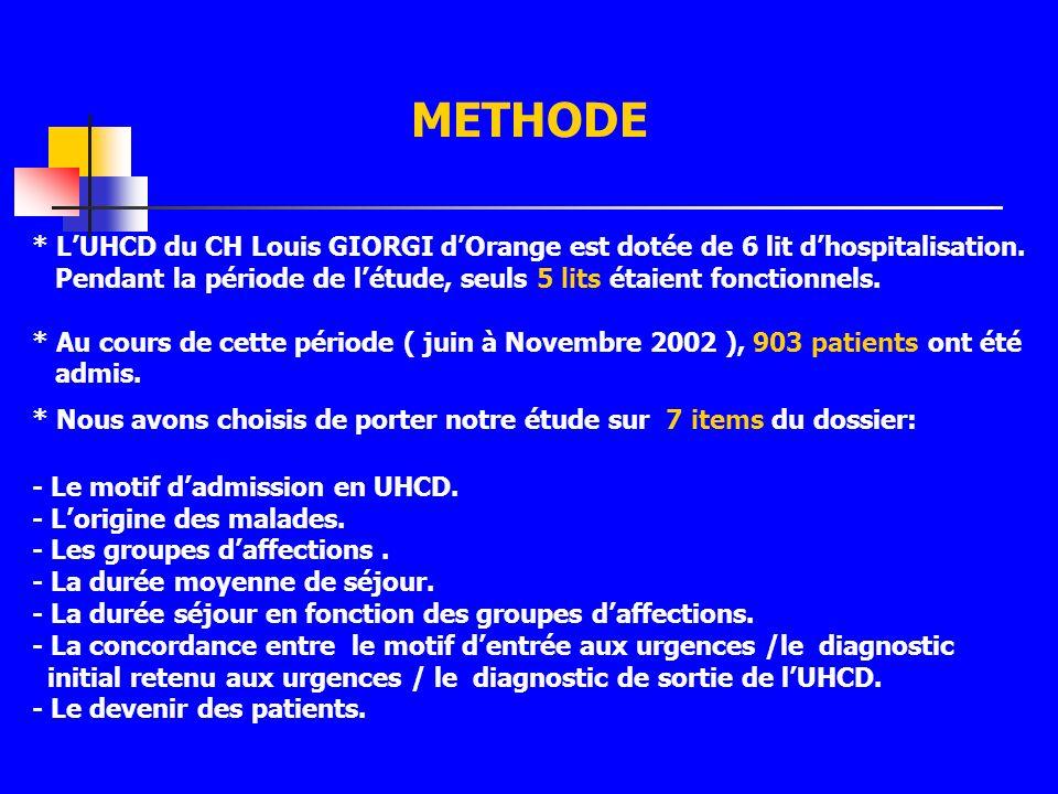 METHODE * L'UHCD du CH Louis GIORGI d'Orange est dotée de 6 lit d'hospitalisation. Pendant la période de l'étude, seuls 5 lits étaient fonctionnels.