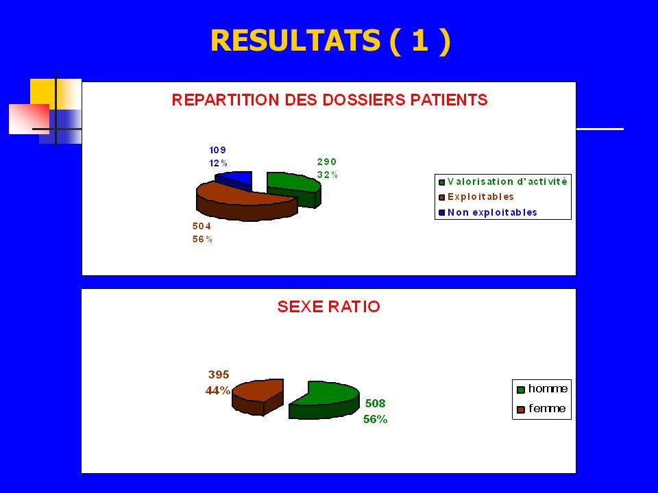 RESULTATS ( 1 )