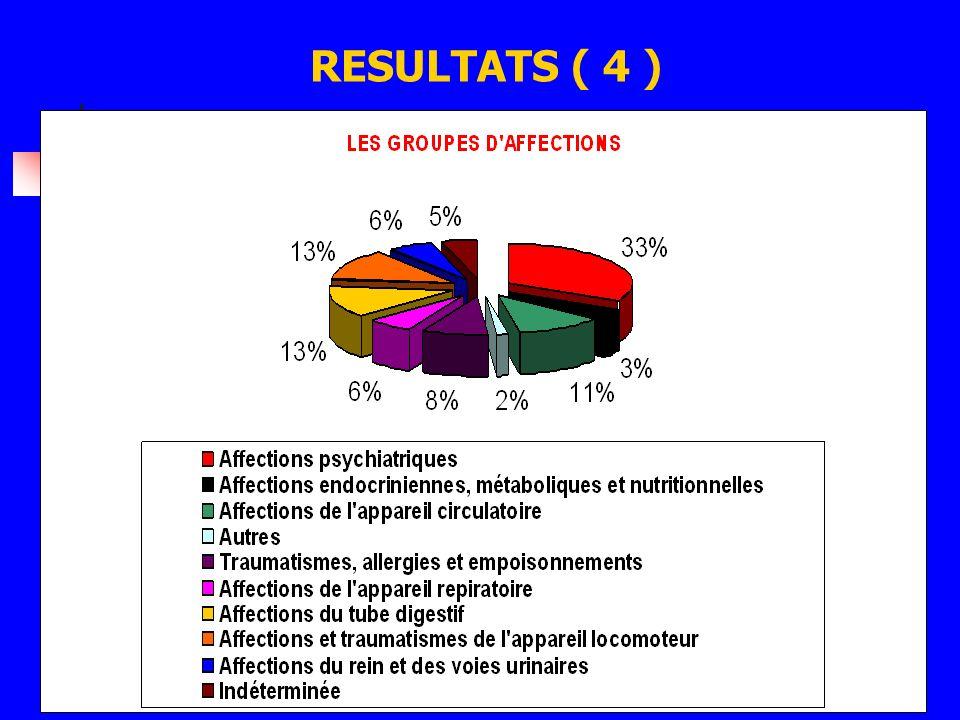 RESULTATS ( 4 )