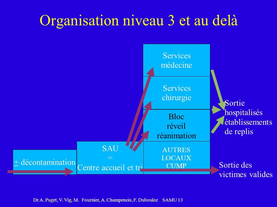Organisation niveau 3 et au delà