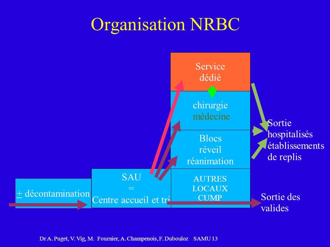 Organisation NRBC Service dédié chirurgie médecine Sortie hospitalisés