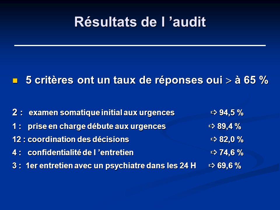 Résultats de l 'audit 5 critères ont un taux de réponses oui  à 65 %