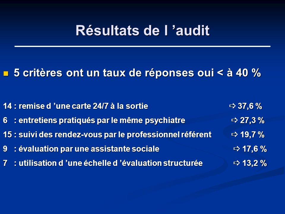 Résultats de l 'audit5 critères ont un taux de réponses oui < à 40 % 14 : remise d 'une carte 24/7 à la sortie  37,6 %