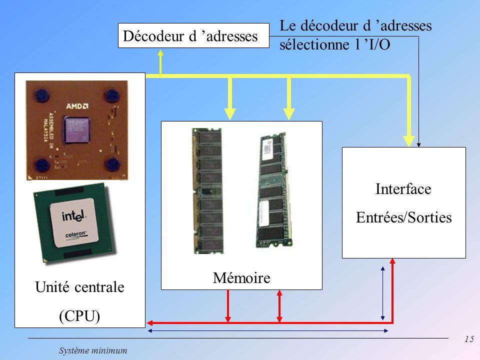 Le décodeur d 'adresses sélectionne l 'I/O Décodeur d 'adresses