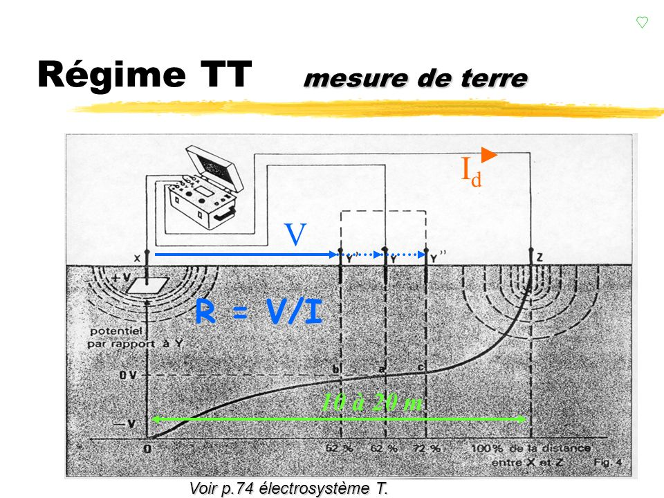 Régime TT mesure de terre