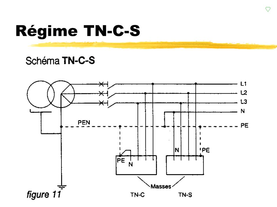 Régime TN-C-S