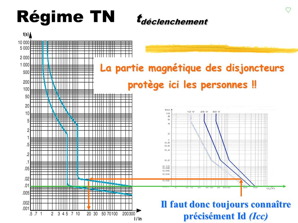 Régime TN tdéclenchement