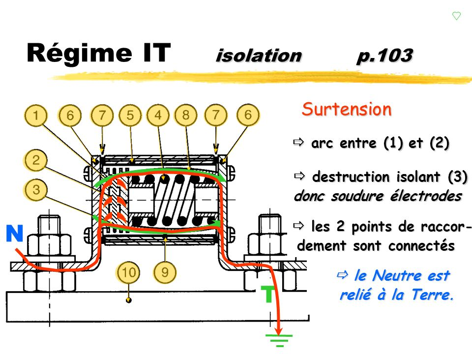 Régime IT isolation p.103 N T Légende :