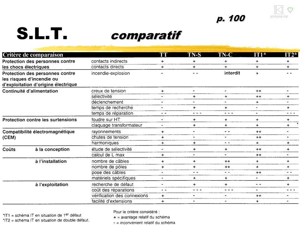 sommaire p. 100 S.L.T. comparatif