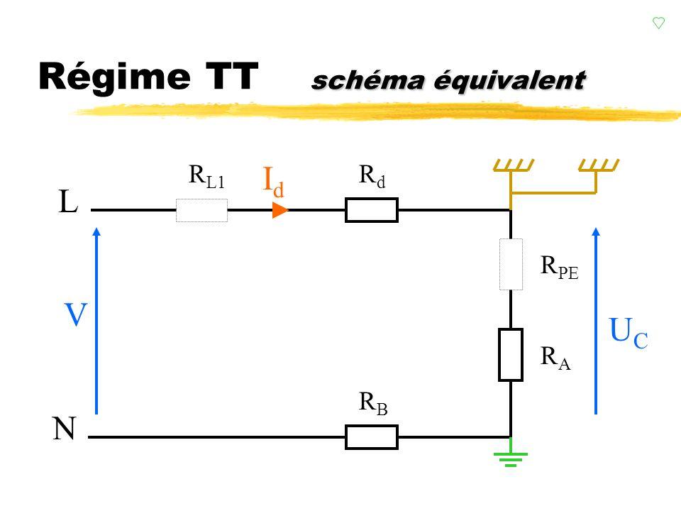 Régime TT schéma équivalent