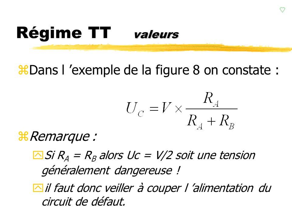 Régime TT valeurs Dans l 'exemple de la figure 8 on constate :