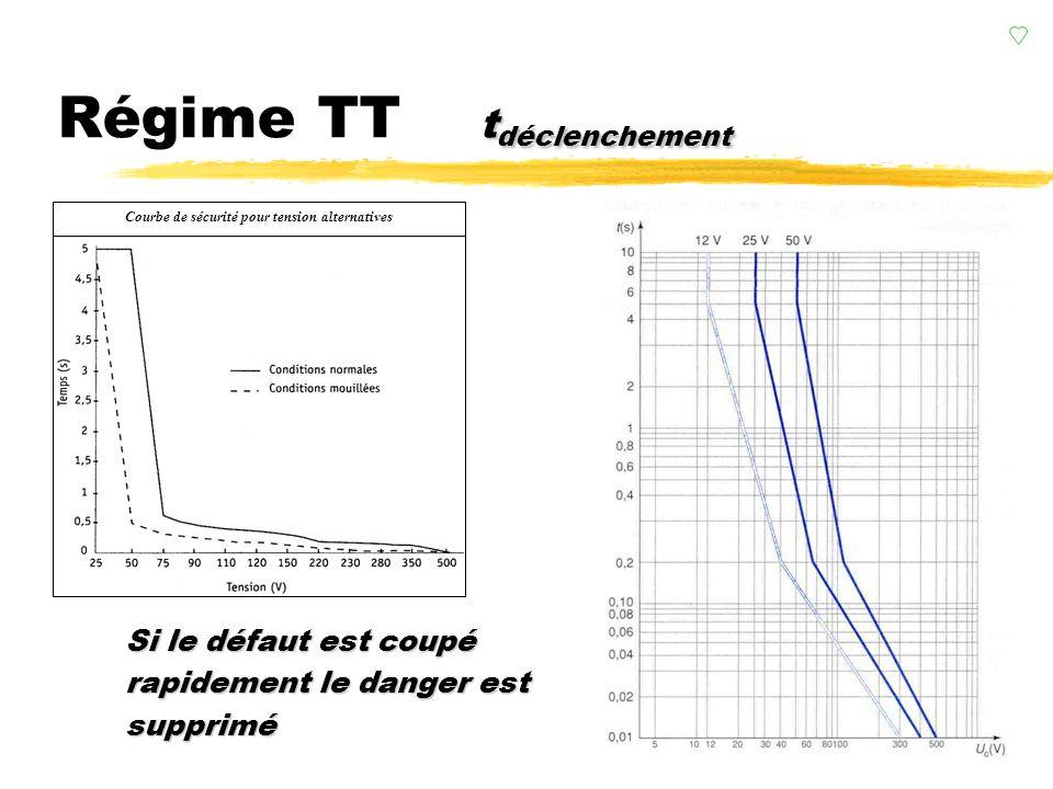 Régime TT tdéclenchement