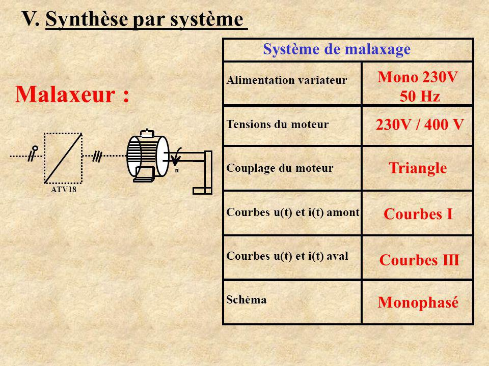 Malaxeur : V. Synthèse par système Système de malaxage Mono 230V 50 Hz