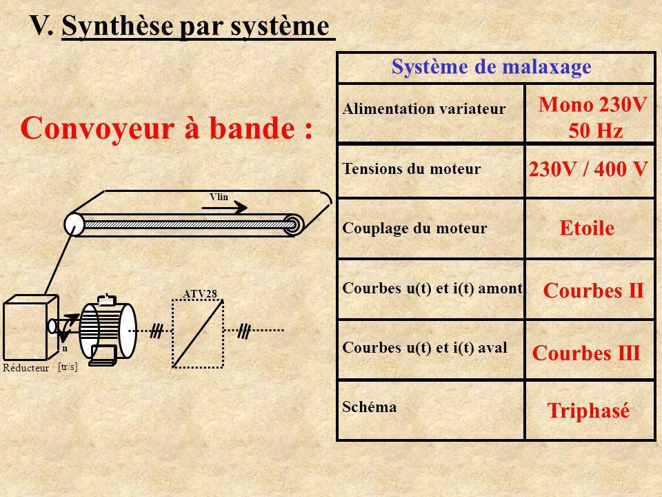 Convoyeur à bande : V. Synthèse par système Système de malaxage