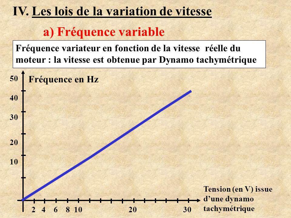 IV. Les lois de la variation de vitesse