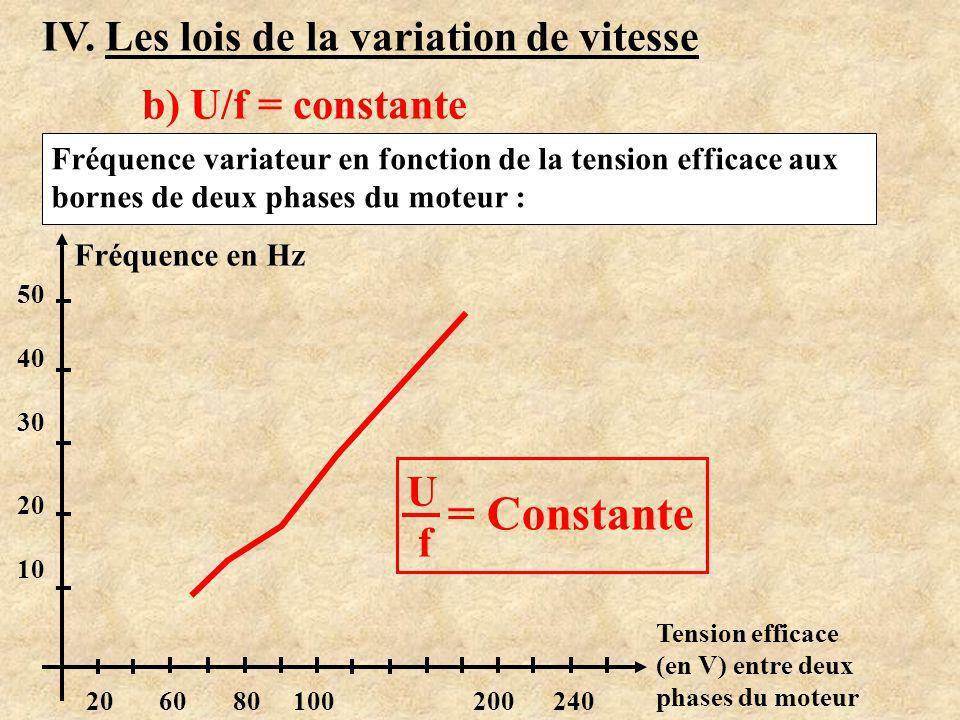 = Constante IV. Les lois de la variation de vitesse b) U/f = constante
