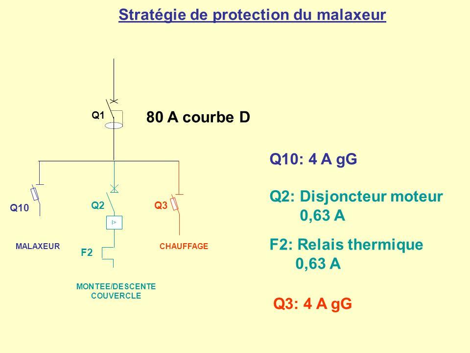 Stratégie de protection du malaxeur