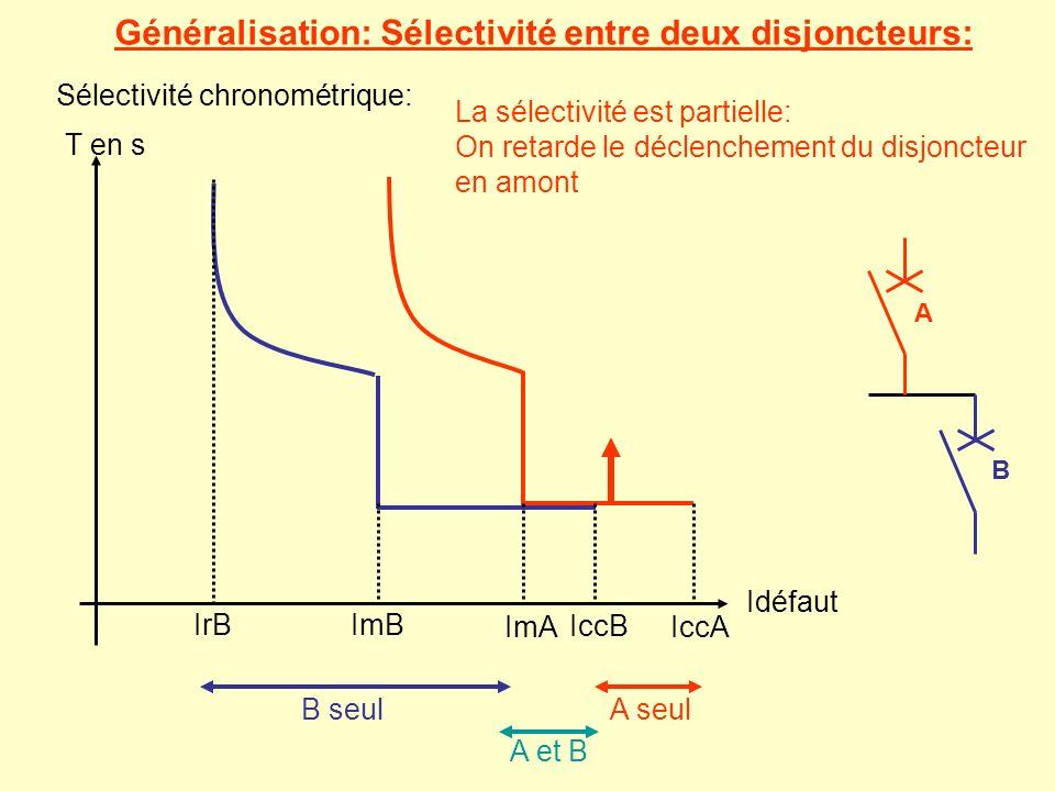 Généralisation: Sélectivité entre deux disjoncteurs: