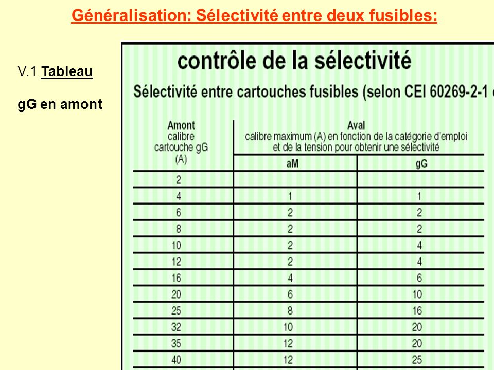 Généralisation: Sélectivité entre deux fusibles:
