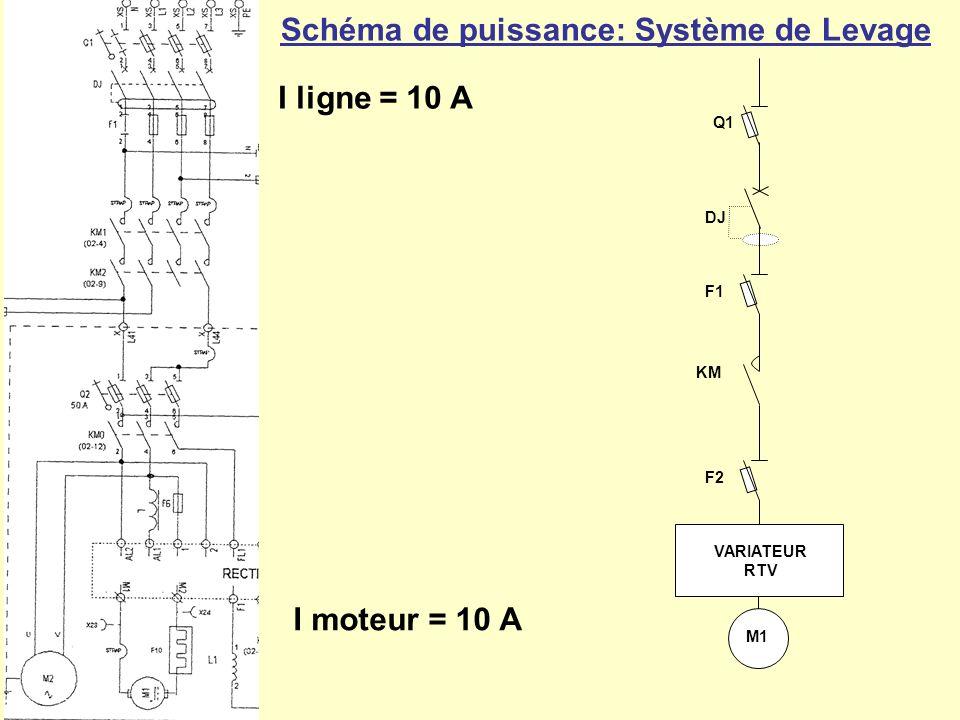 Schéma de puissance: Système de Levage