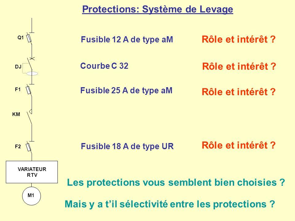 Protections: Système de Levage