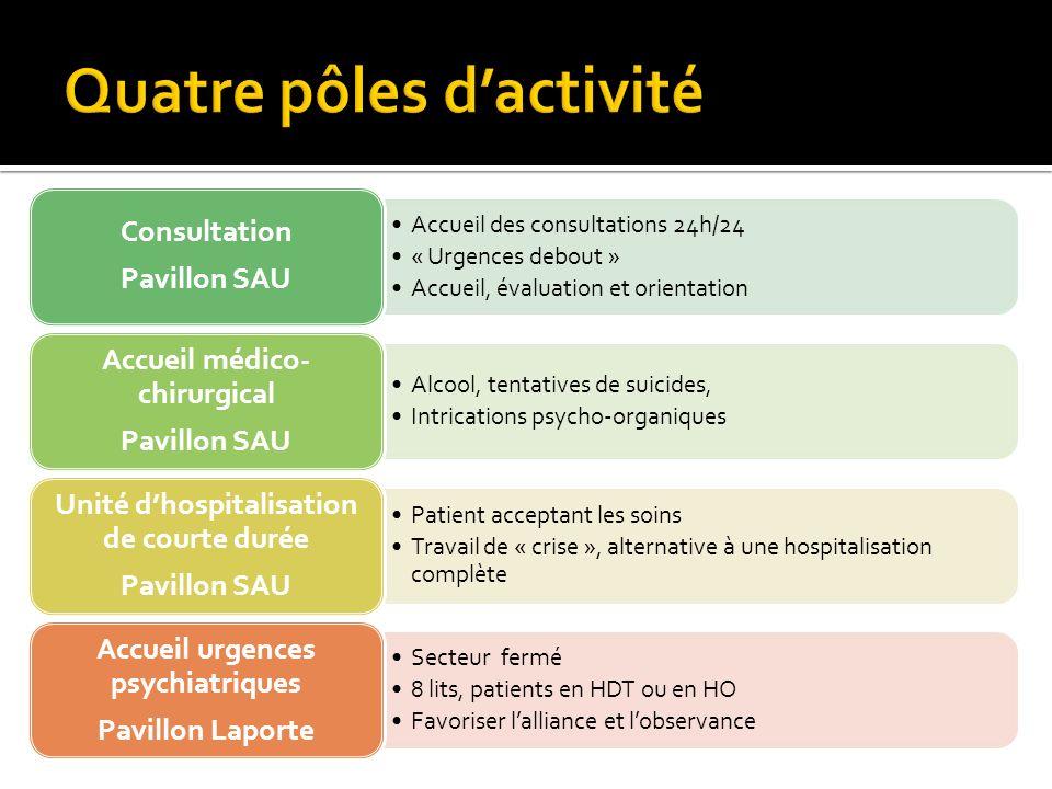 Quatre pôles d'activité