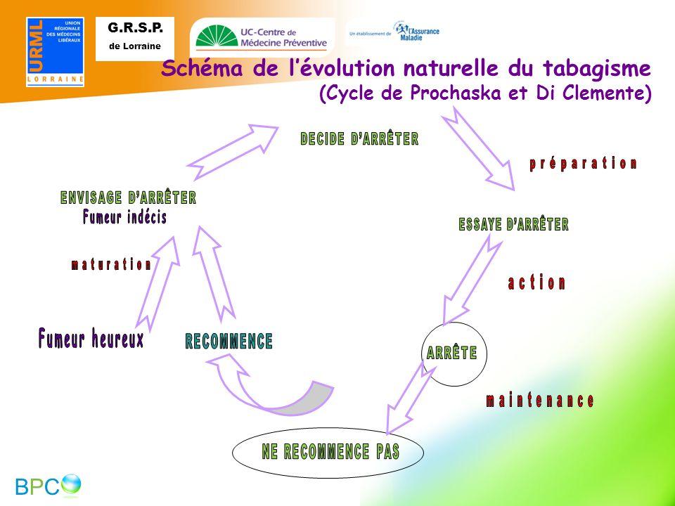 Schéma de l'évolution naturelle du tabagisme (Cycle de Prochaska et Di Clemente) ENVISAGE D'ARRÊTER.